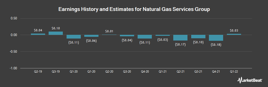 Earnings by Quarter for Natural Gas Services Group (NYSE:NGS)