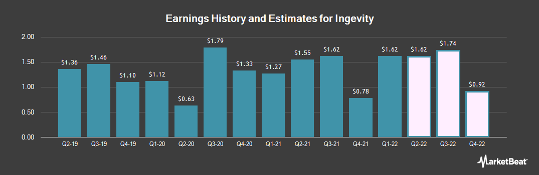 Earnings by Quarter for Ingevity (NYSE:NGVT)