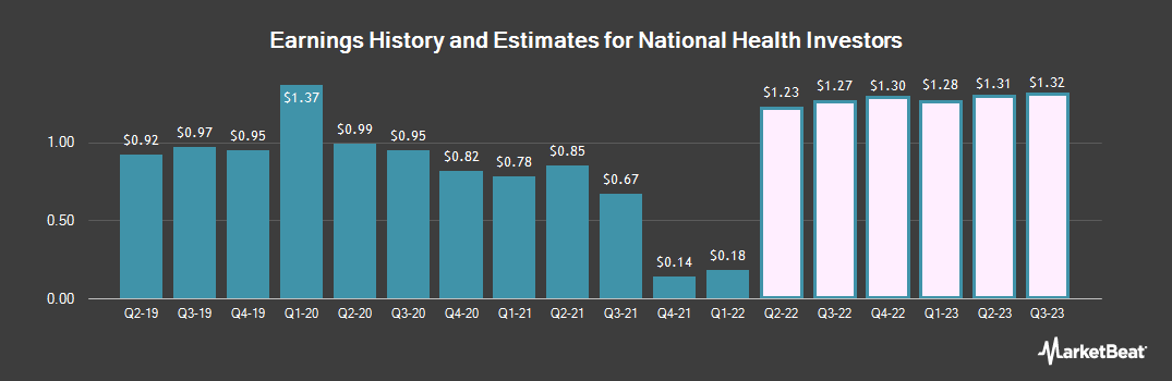 Earnings by Quarter for National Health Investors (NYSE:NHI)