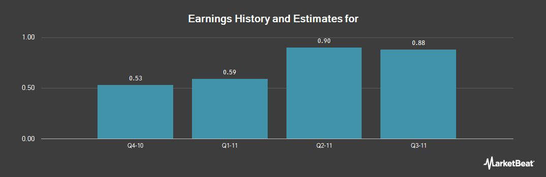 Earnings by Quarter for Nidec (NYSE:NJ)