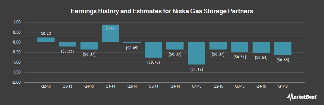 Earnings by Quarter for Niska Gas Storage Partners (NYSE:NKA)