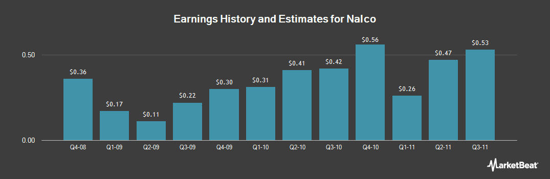 Earnings by Quarter for Nalco (NYSE:NLC)