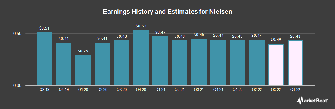 Earnings by Quarter for Nielsen N.V. (NYSE:NLSN)