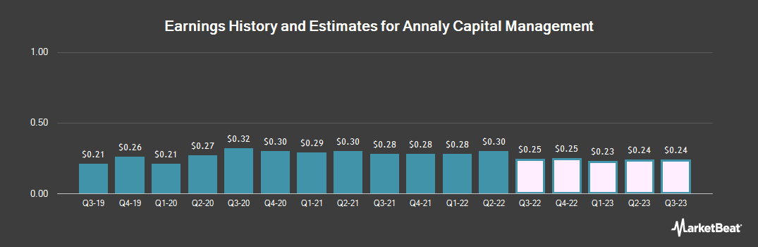 Earnings by Quarter for ANNALY Cap Mgmt/SH (NYSE:NLY)