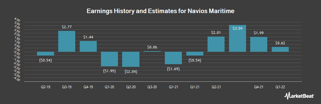 Earnings by Quarter for Navios Maritime Holdings (NYSE:NM)