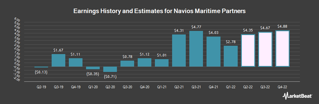 Earnings by Quarter for Navios Maritime Partners LP (NYSE:NMM)