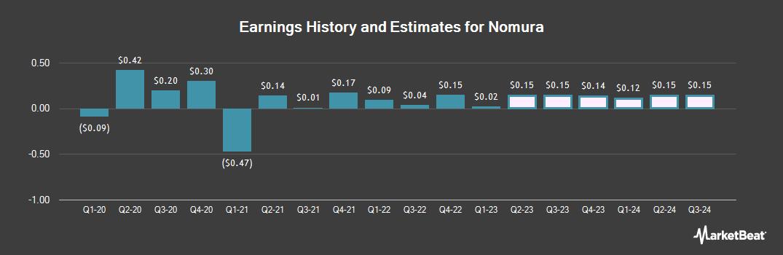 Earnings by Quarter for Nomura Holdings Inc ADR (NYSE:NMR)