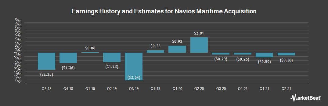 Earnings by Quarter for Navios Maritime Acquisition Corporation (NYSE:NNA)
