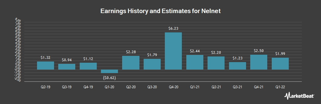 Earnings by Quarter for Nelnet (NYSE:NNI)