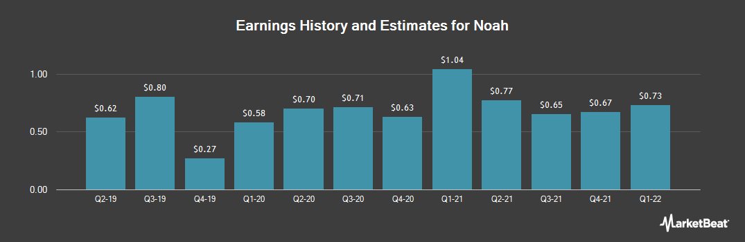 Earnings by Quarter for Noah Holdings (NYSE:NOAH)