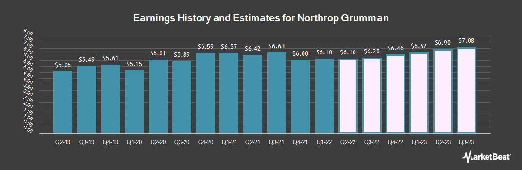 Earnings by Quarter for Northrop Grumman (NYSE:NOC)