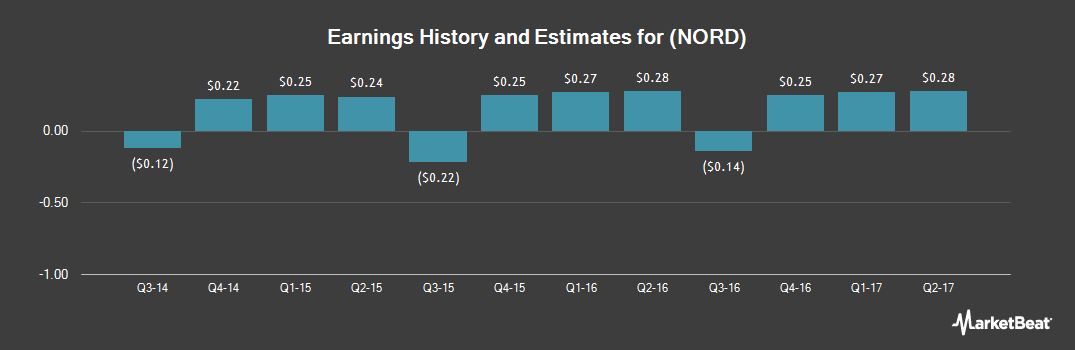 Earnings by Quarter for Nord Anglia Education (NYSE:NORD)