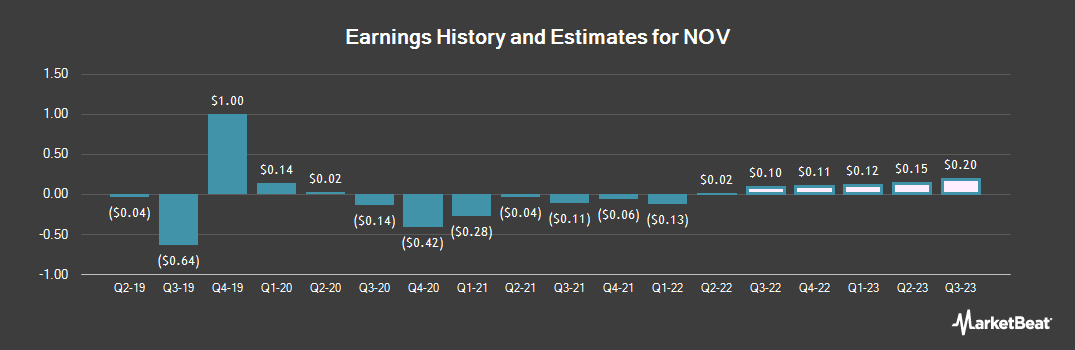 Earnings by Quarter for National-Oilwell Varco (NYSE:NOV)