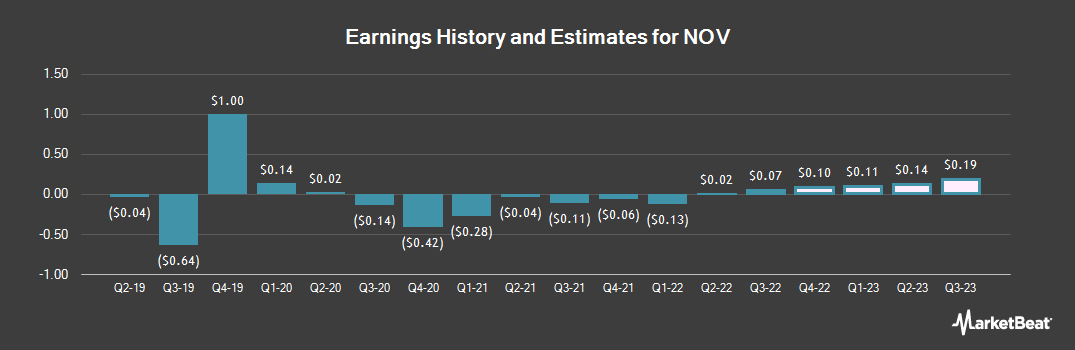Earnings by Quarter for National Oilwell Varco (NYSE:NOV)