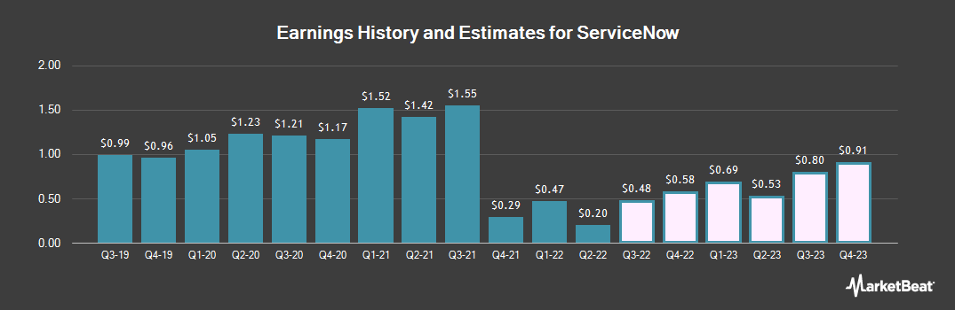 Earnings by Quarter for ServiceNow (NYSE:NOW)