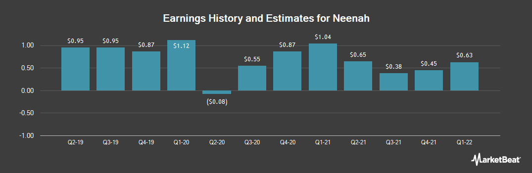 Earnings by Quarter for Neenah (NYSE:NP)