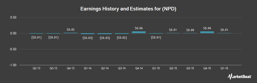 Earnings by Quarter for China Nepstar Chain Drugstore (NYSE:NPD)