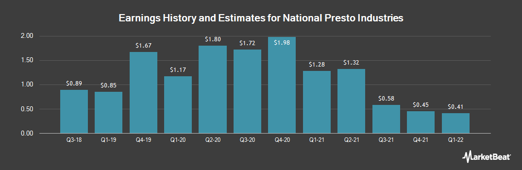 Earnings by Quarter for National Presto Industries (NYSE:NPK)