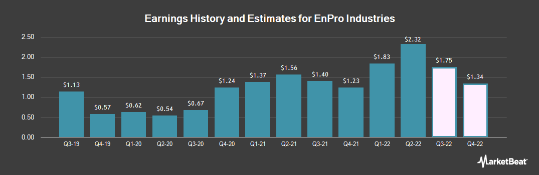 Earnings by Quarter for EnPro Industries (NYSE:NPO)