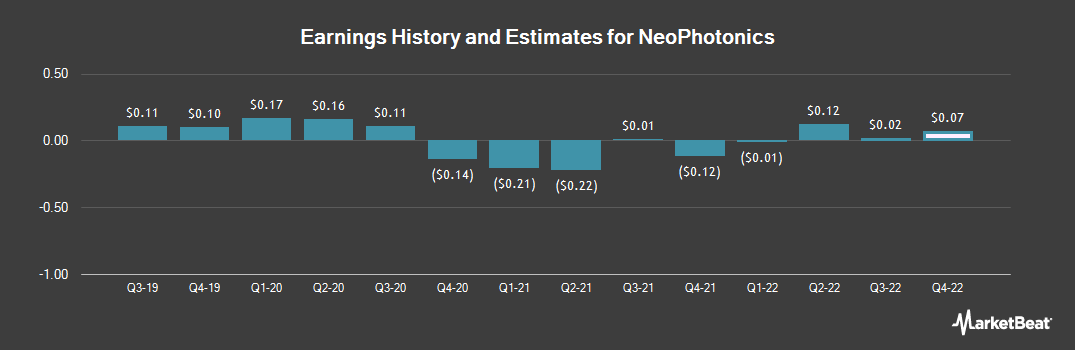 Earnings by Quarter for NeoPhotonics Corp (NYSE:NPTN)
