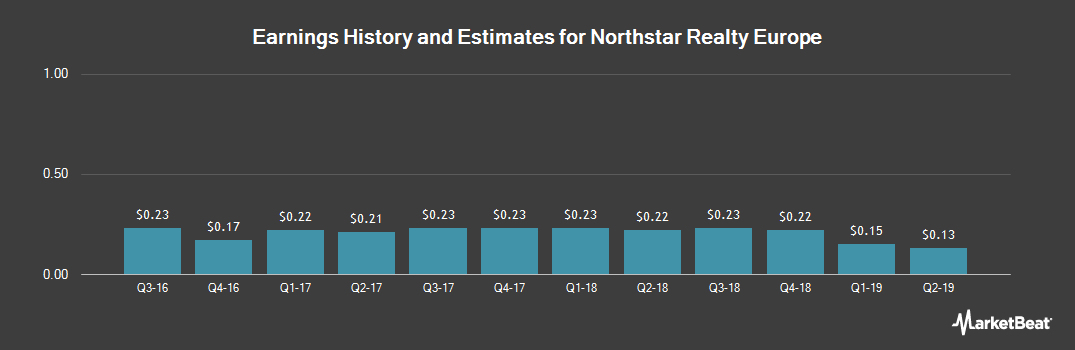 Earnings by Quarter for Northstar Realty Europe (NYSE:NRE)