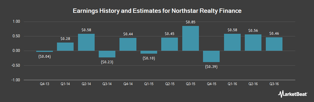 Earnings by Quarter for NRF Holdco (NYSE:NRF)