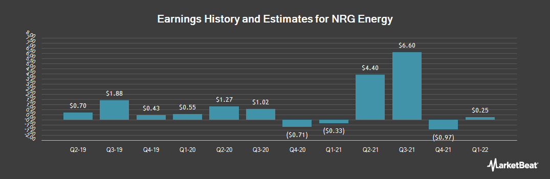 Earnings by Quarter for NRG Energy (NYSE:NRG)