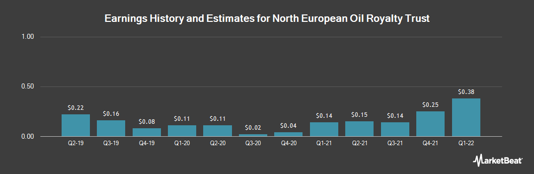 Earnings by Quarter for North European Oil Royality Trust (NYSE:NRT)