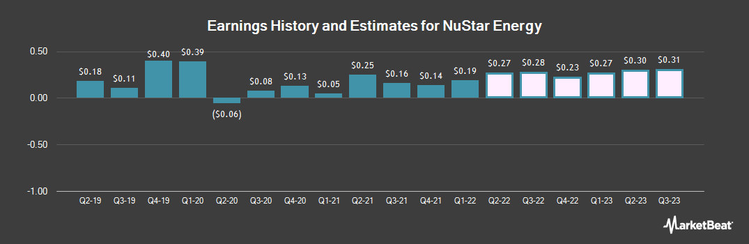 Earnings by Quarter for NuStar Energy (NYSE:NS)