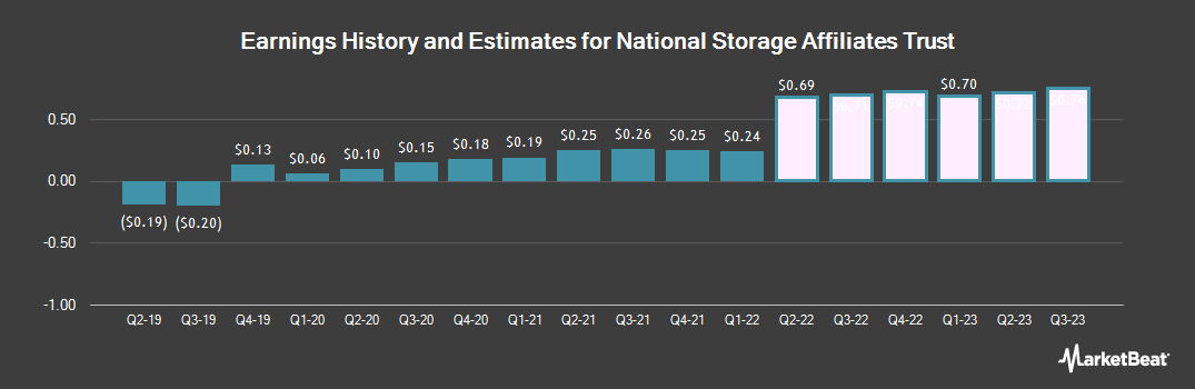 Earnings by Quarter for National Storage Affiliates Trust (NYSE:NSA)