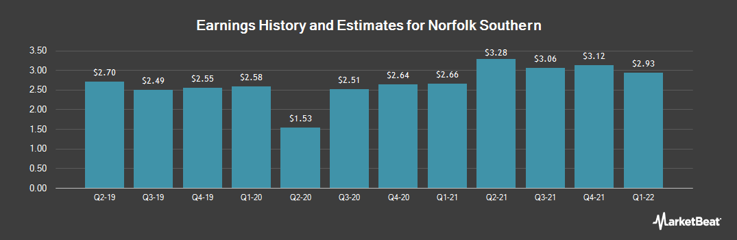 Earnings by Quarter for Norfolk Souther Corporation (NYSE:NSC)