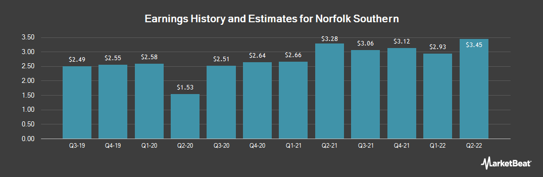 Earnings by Quarter for Norfolk Southern (NYSE:NSC)