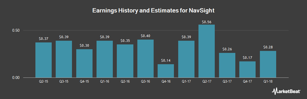 Earnings by Quarter for NuStar GP (NYSE:NSH)