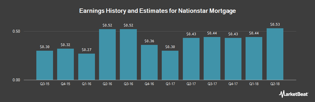 Earnings by Quarter for Nationstar Mortgage (NYSE:NSM)