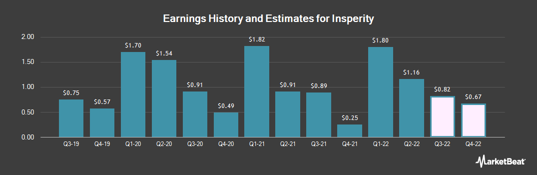 Earnings by Quarter for Insperity (NYSE:NSP)