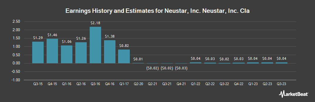 Earnings by Quarter for Neustar (NYSE:NSR)