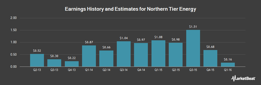 Earnings by Quarter for Northern Tier Energy LP (NYSE:NTi)