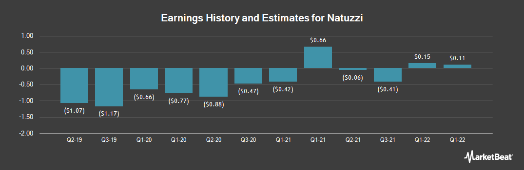 Earnings by Quarter for Natuzzi, S.p.A (NYSE:NTZ)