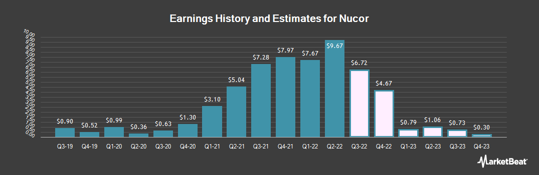 Earnings by Quarter for Nucor Corporation (NYSE:NUE)
