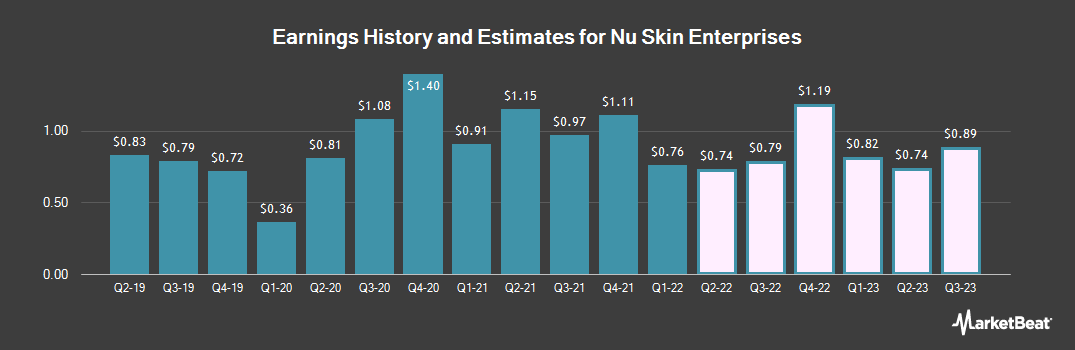 Earnings by Quarter for Nu Skin Enterprises (NYSE:NUS)
