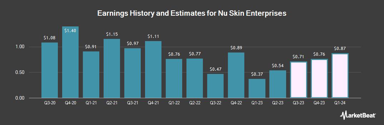 Earnings by Quarter for Nu Skin Enterprises (NYSE:NUS)