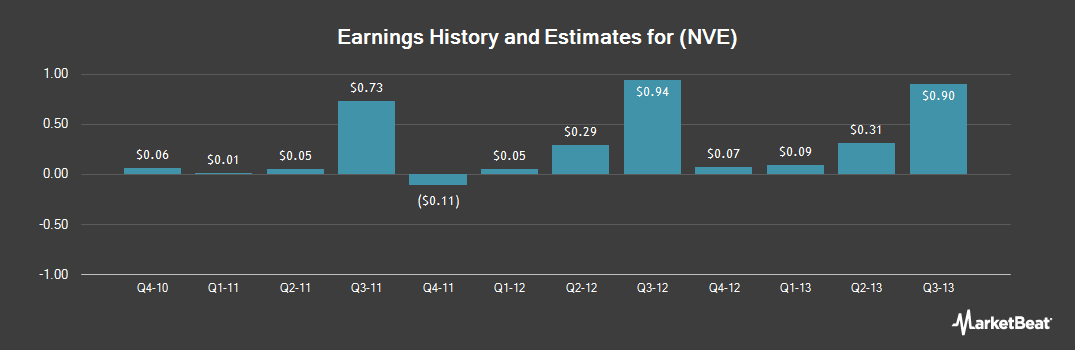 Earnings by Quarter for NV Energy (NYSE:NVE)