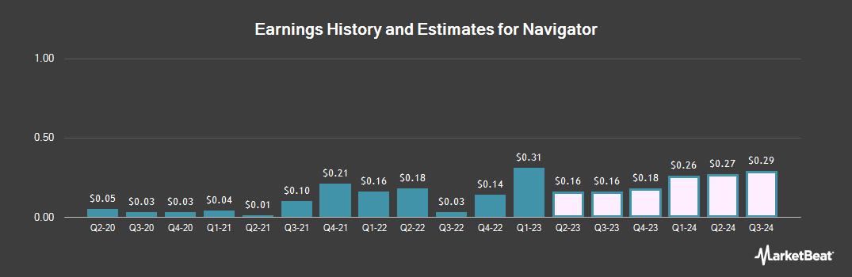 Earnings by Quarter for Navigator (NYSE:NVGS)