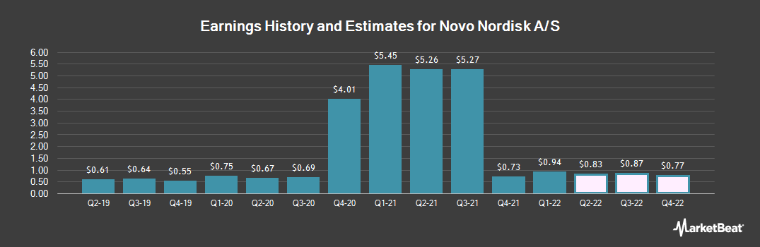 Earnings by Quarter for Novo Nordisk A/S (NYSE:NVO)