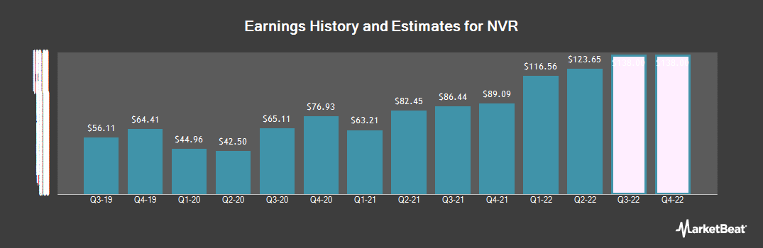 Earnings by Quarter for NVR (NYSE:NVR)