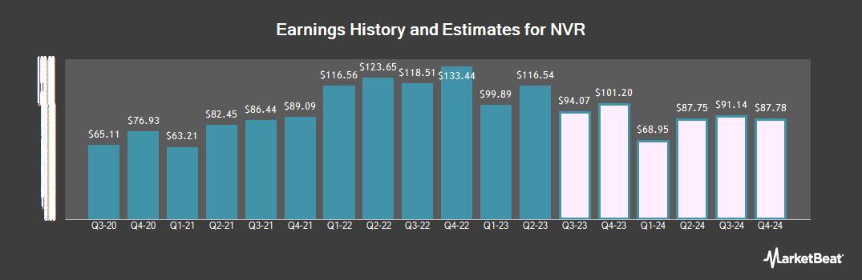Earnings by Quarter for NVR (NYSE:NVR)