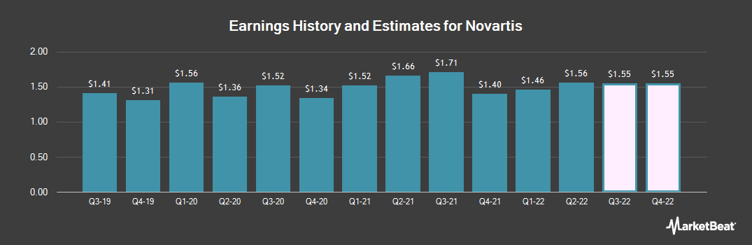 Earnings by Quarter for Novartis AG (NYSE:NVS)