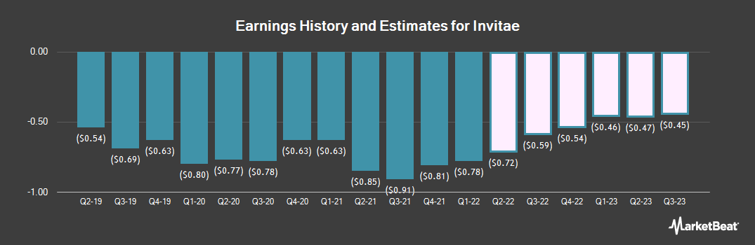 Earnings by Quarter for Invitae Corporation (NYSE:NVTA)