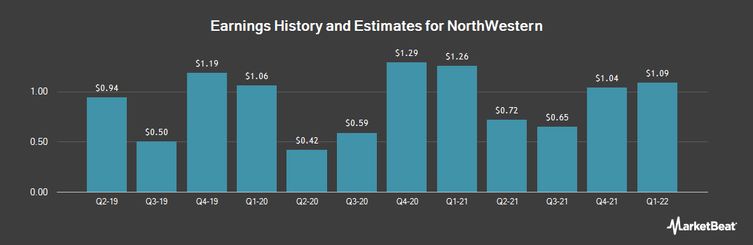 Earnings by Quarter for NorthWestern Corp (NYSE:NWE)