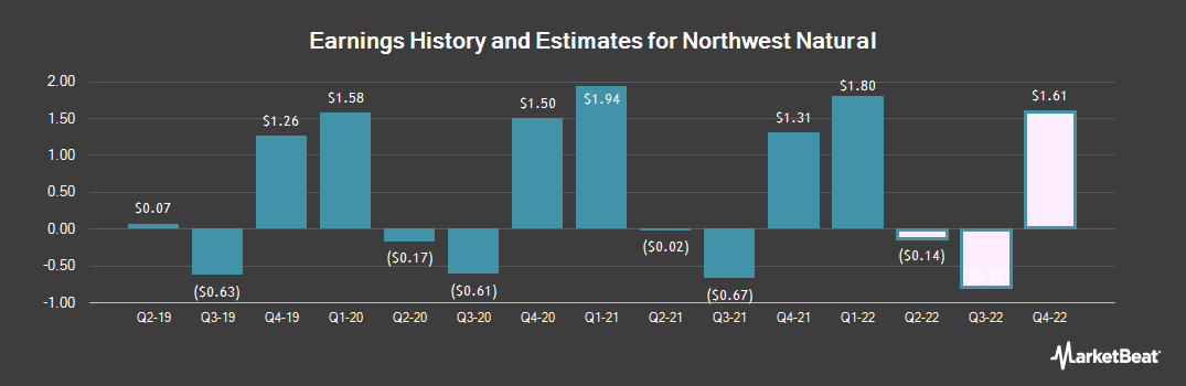 Earnings by Quarter for Northwest Natural Gas Company (NYSE:NWN)